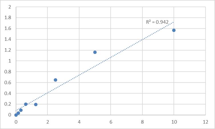 Fig.1. Human Protocadherin beta-15 (PCDHB15) Standard Curve.