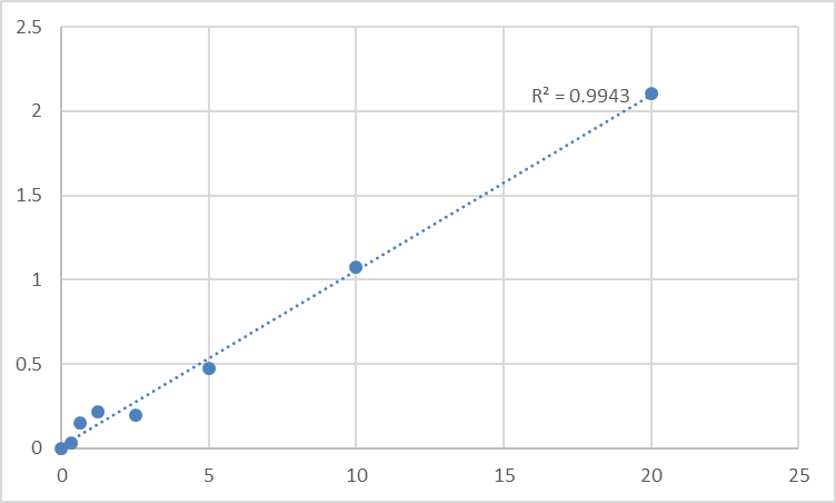 Fig.1. Human Protocadherin-20 (PCDH20) Standard Curve.