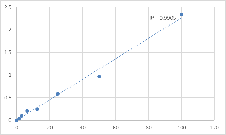 Fig.1. Human Pyruvate carboxylase, mitochondrial (PC) Standard Curve.