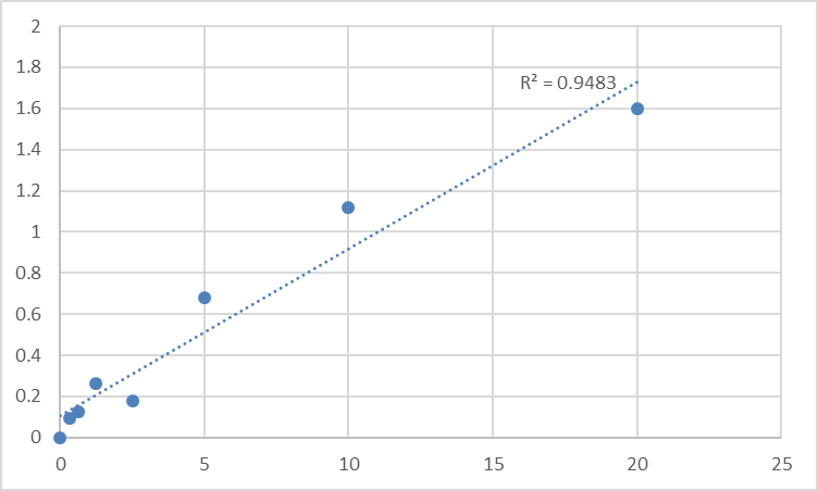 Fig.1. Human Paired box protein Pax-9 (PAX9) Standard Curve.