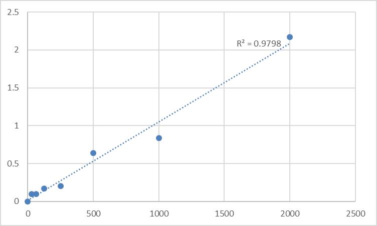 Fig.1. Human Peptidyl-glycine alpha-amidating monooxygenase (PAM) Standard Curve.
