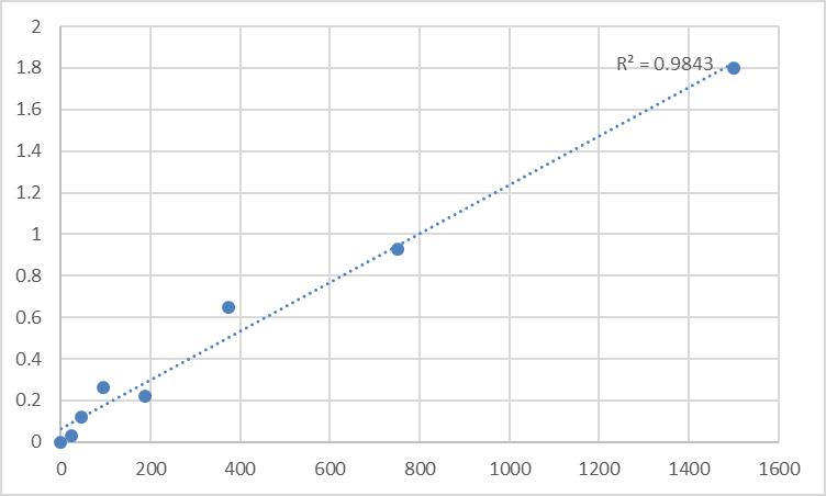 Fig.1. Human Serine/threonine-protein kinase PAK 3 (PAK3) Standard Curve.