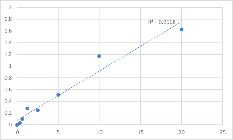 Fig.1. Human Platelet-activating factor acetylhydrolase 2, cytoplasmic (PAFAH2) Standard Curve.