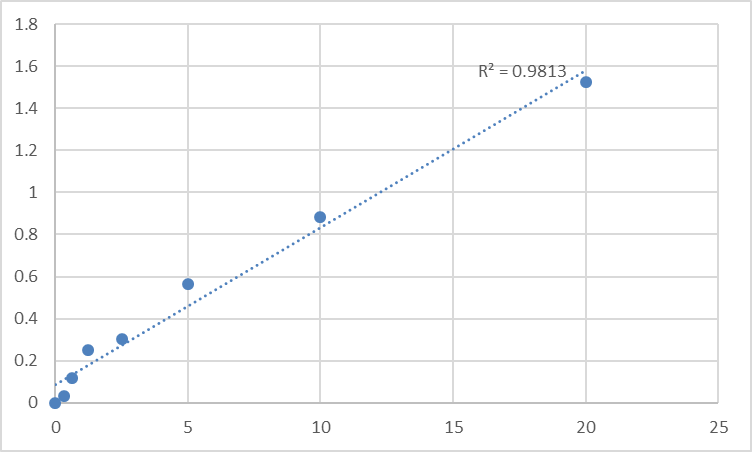 Fig.1. Human Protein disulfide isomerase (PDI) Standard Curve.