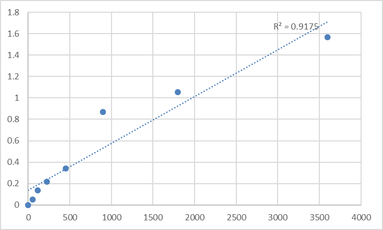 Fig.1. Human Nuclear receptor coactivator 6 (NCOA6) Standard Curve.