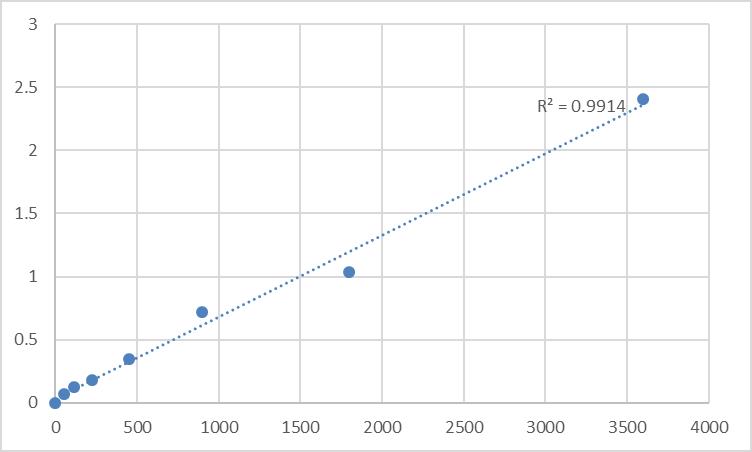 Fig.1. Human Nuclear receptor coactivator 4 (NCOA4) Standard Curve.