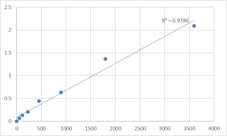 Fig.1. Human Nuclear receptor coactivator 3 (NCOA3) Standard Curve.