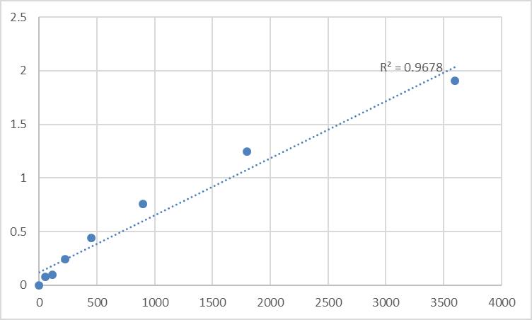 Fig.1. Human Nuclear receptor coactivator 2 (NCOA2) Standard Curve.