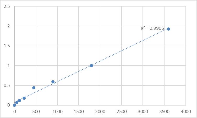 Fig.1. Human Nucleolin (NCL) Standard Curve.