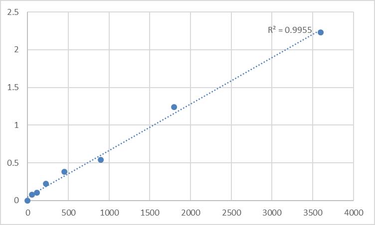 Fig.1. Human Neurocan core protein (NCAN) Standard Curve.