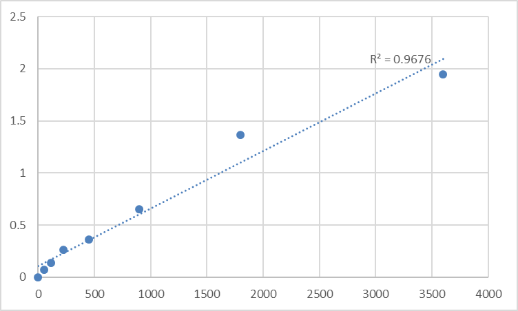 Fig.1. Human Next to BRCA1 gene 2 protein (NBR2) Standard Curve.