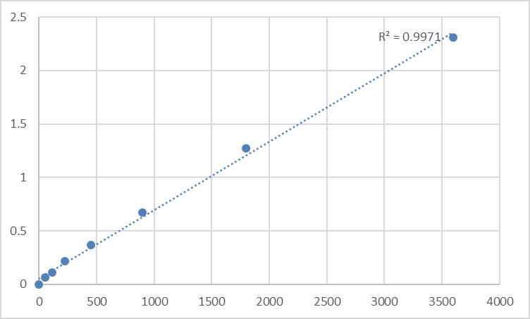 Fig.1. Human Neuroblastoma suppressor of tumorigenicity 1 (NBL1) Standard Curve.