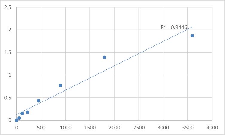 Fig.1. Human Neurobeachin-like protein 2 (NBEAL2) Standard Curve.