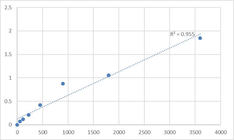Fig.1. Human Neurobeachin (NBEA) Standard Curve.