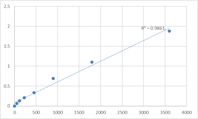 Fig.1. Human Neuron navigator 1 (NAV1) Standard Curve.