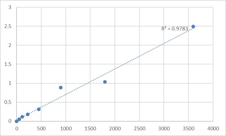 Fig.1. Human Arylamine N-acetyltransferase 2 (NAT2) Standard Curve.