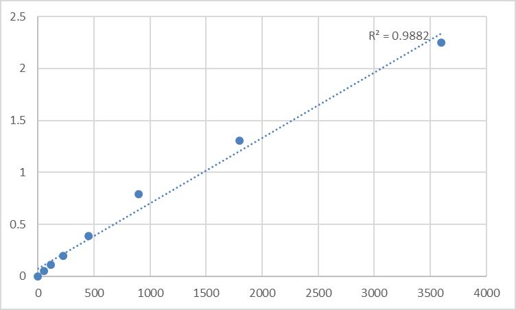 Fig.1. Human N-acetyltransferase 15 (NAT15) Standard Curve.