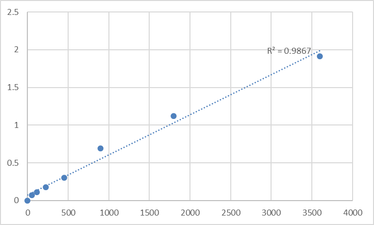 Fig.1. Human N-alpha-acetyltransferase 40, NatD catalytic subunit (NAT11) Standard Curve.