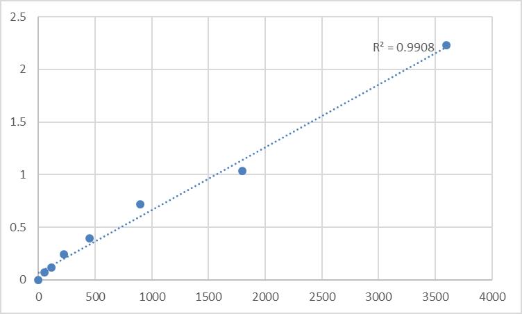 Fig.1. Human N-acetyltransferase 10 (NAT10) Standard Curve.