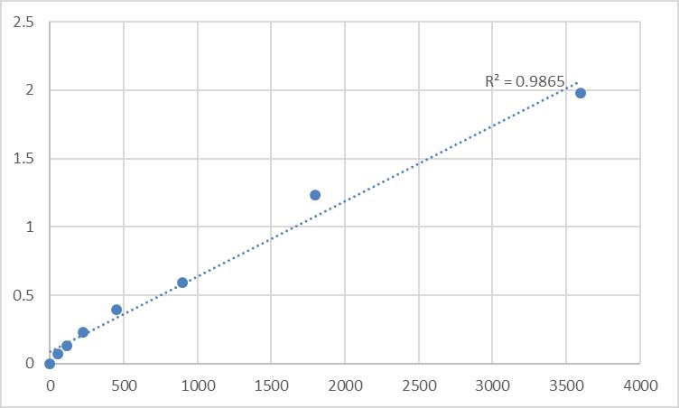 Fig.1. Human Arylamine N-acetyltransferase 1 (NAT1) Standard Curve.