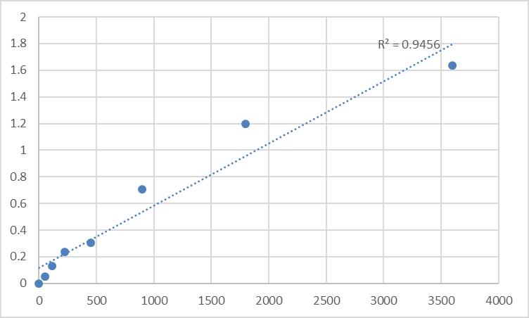 Fig.1. Human Nuclear autoantigenic sperm protein (NASP) Standard Curve.