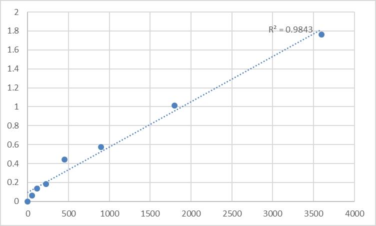 Fig.1. Human Asparaginyl-tRNA synthetase, cytoplasmic (NARS) Standard Curve.