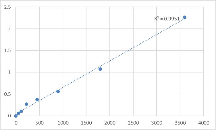 Fig.1. Human Nanos homolog 1 (NANOS1) Standard Curve.