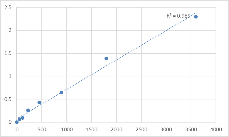 Fig.1. Human Sodium leak channel non-selective protein (NALCN) Standard Curve.
