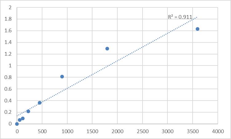Fig.1. Human Neuronal apoptosis inhibitory protein (NAIP) Standard Curve.