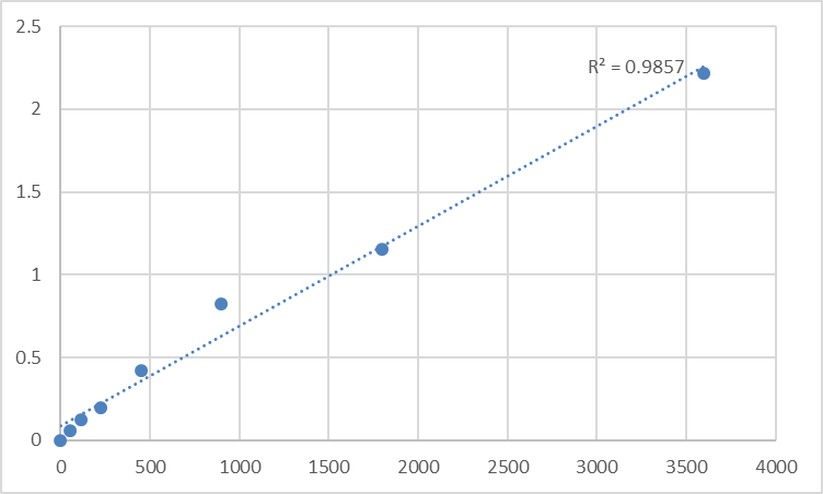 Fig.1. Human N-acetylglutamate synthase, mitochondrial (NAGS) Standard Curve.