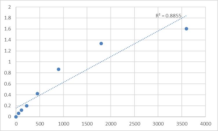 Fig.1. Human N-acetylglucosamine-1-phosphodiester alpha-N-acetylglucosaminidase (NAGPA) Standard Curve.