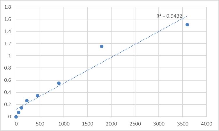 Fig.1. Human N-acetyl-D-glucosamine kinase (NAGK) Standard Curve.