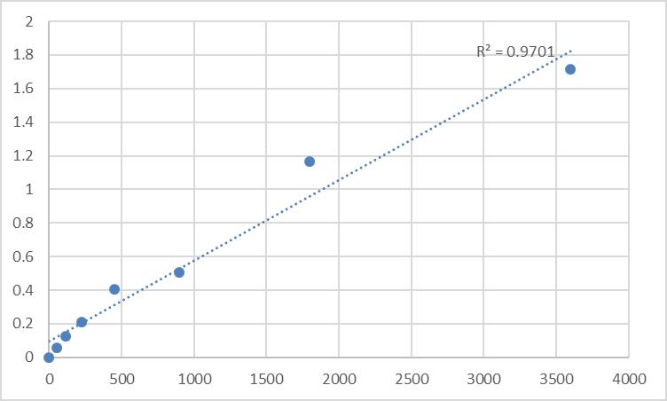 Fig.1. Human H/ACA ribonucleoprotein complex non-core subunit NAF1 (NAF1) Standard Curve.