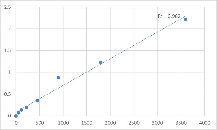 Fig.1. Human NEDD4-binding protein 1 (N4BP1) Standard Curve.