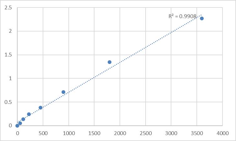 Fig.1. Human Histone acetyltransferase MYST4 (MYST4) Standard Curve.
