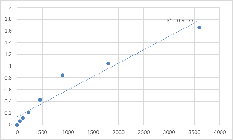 Fig.1. Human Histone acetyltransferase MYST2 (MYST2) Standard Curve.