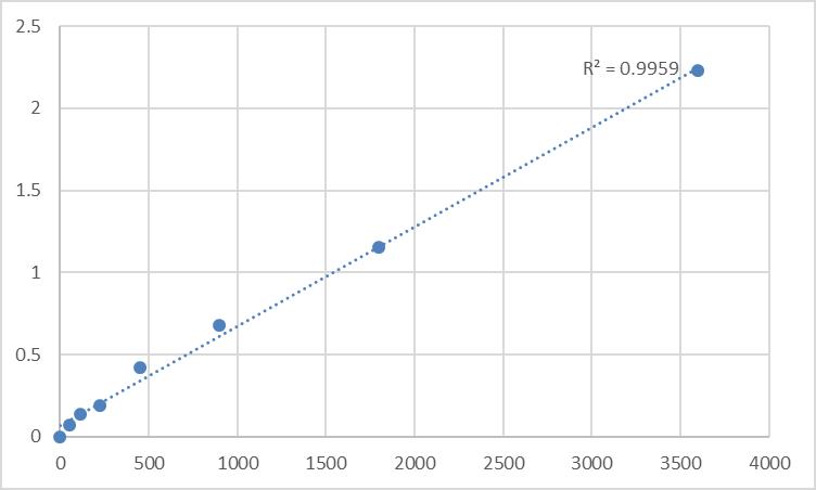 Fig.1. Human Probable histone acetyltransferase MYST1 (MYST1) Standard Curve.