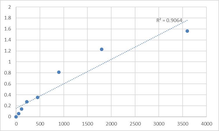 Fig.1. Human Myosin-IXb (MYO9B) Standard Curve.