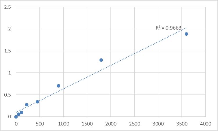 Fig.1. Human Myosin-IIIb (MYO3B) Standard Curve.