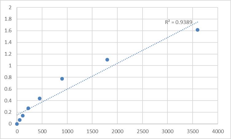 Fig.1. Human Myosin IG (MYO1G) Standard Curve.
