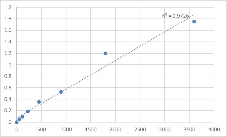 Fig.1. Human Myosin-If (MYO1F) Standard Curve.