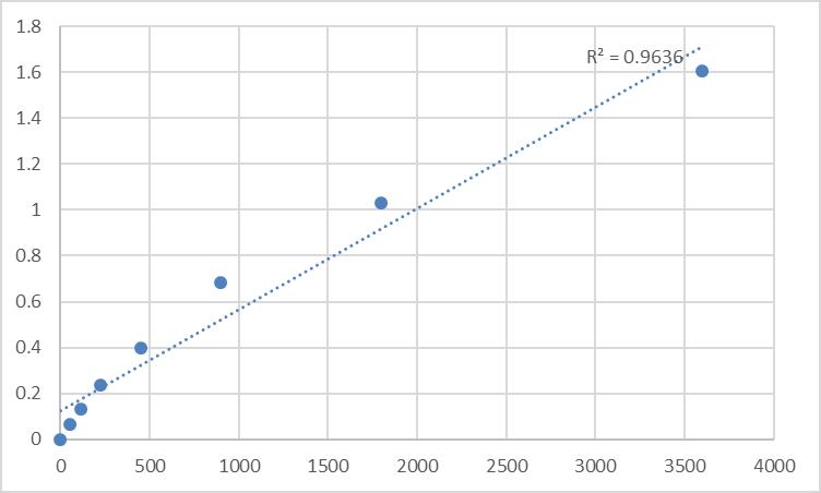 Fig.1. Human Myosin-Ie (MYO1E) Standard Curve.