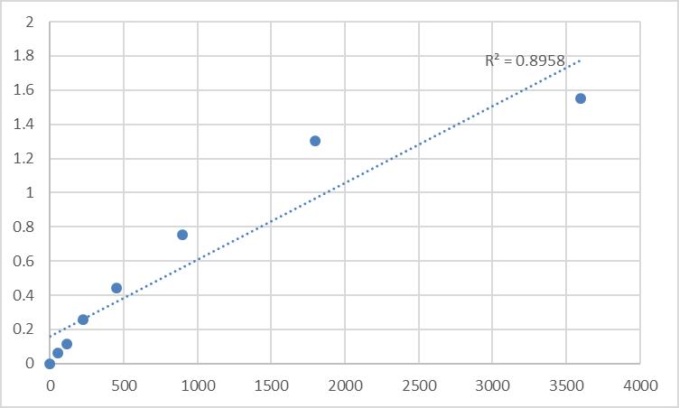 Fig.1. Human Myosin-Ic (MYO1C) Standard Curve.