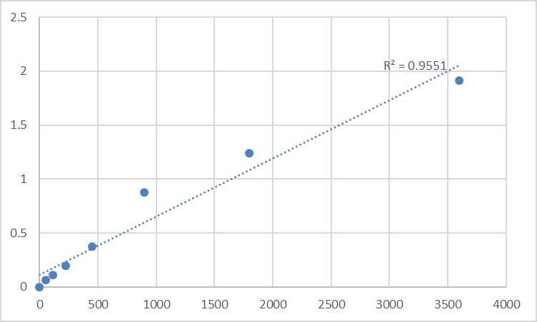 Fig.1. Human Myosin-Ia (MYO1A) Standard Curve.
