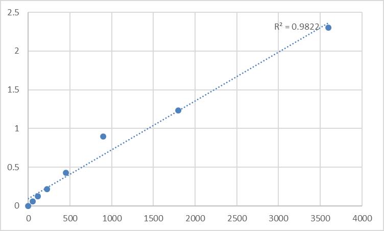 Fig.1. Human Myosin-XIX (MYO19) Standard Curve.