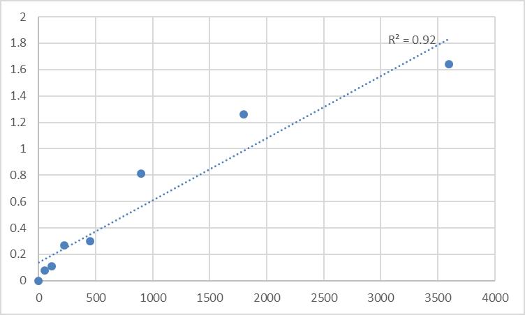 Fig.1. Human Myosin-XVIIIa (MYO18A) Standard Curve.