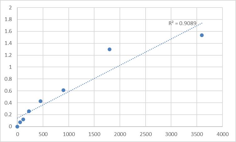 Fig.1. Human Putative myosin-XVB (MYO15B) Standard Curve.