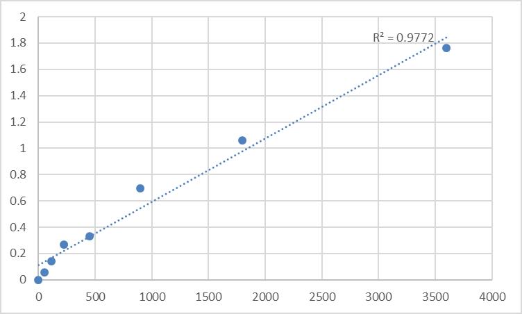 Fig.1. Human Myoneurin (MYNN) Standard Curve.