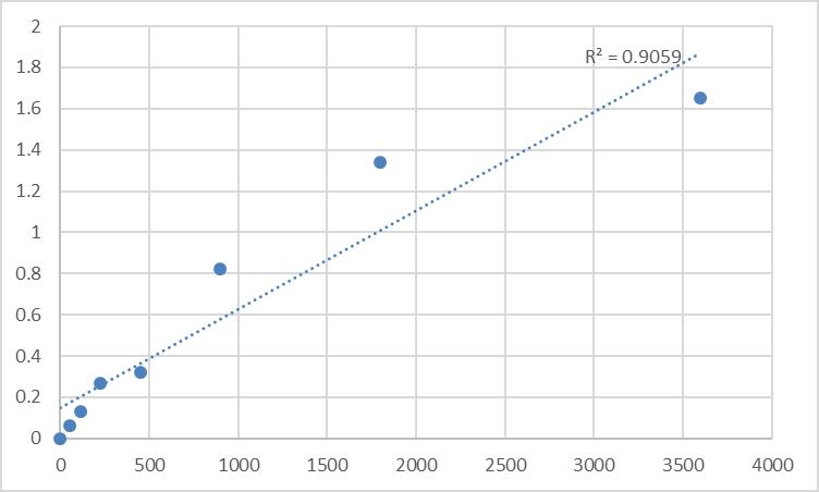 Fig.1. Human Myosin regulatory light chain 2, atrial isoform (MYL7) Standard Curve.