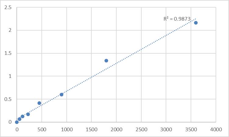 Fig.1. Human Myosin light chain 6B (MYL6B) Standard Curve.